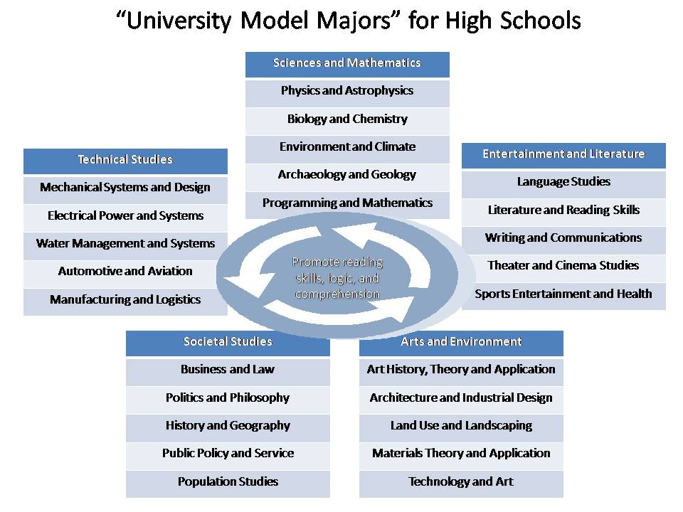 The College Model as an Alternative to Existing High School Structure