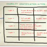 The VIA Model of Security Filtering Technologies