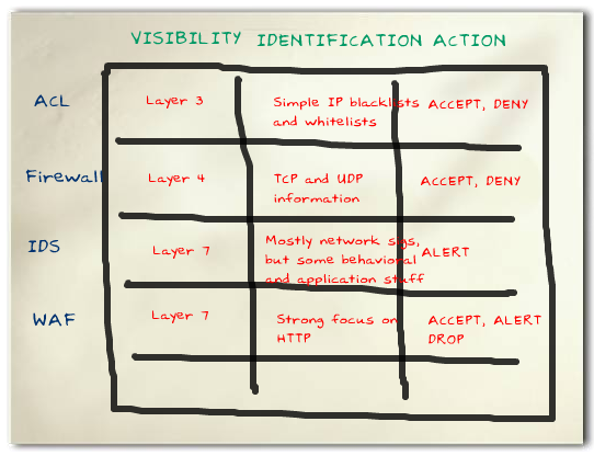 , The VIA Model of Security Filtering Technologies
