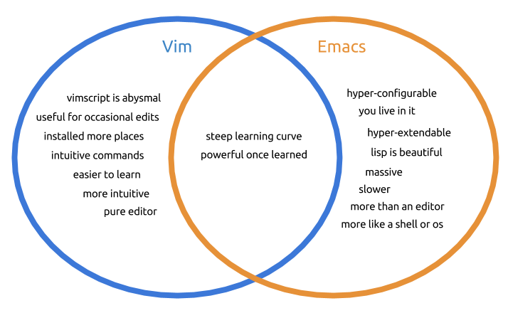 , The Differences Between Vi, Vim, and Emacs